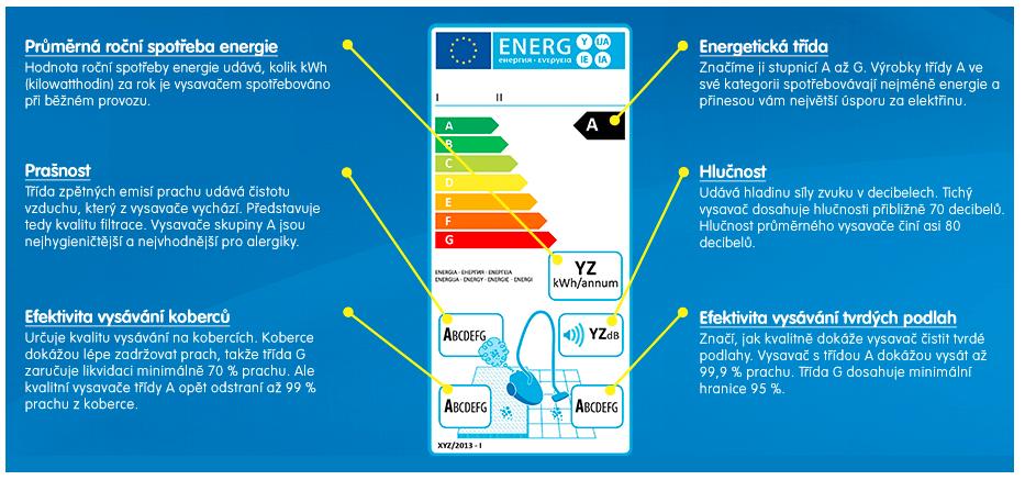 Energetický štítek od vysvače