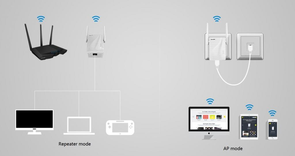 Wi-Fi extender zlepšuje signál rôznym zariadeniam