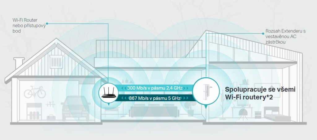 TP-Link RE300 AC1200 Dual Band