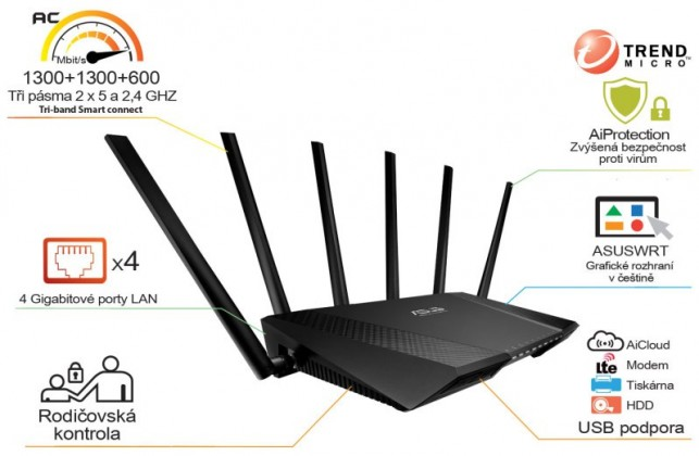 Router WiFi router Asus RT-AC3200